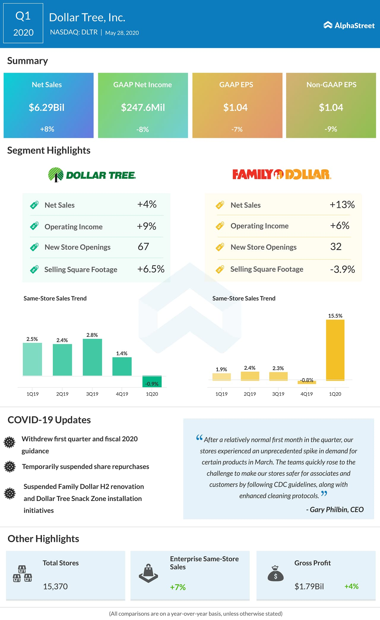 Dollar Tree (DLTR) Q1 2020 earnings infograph