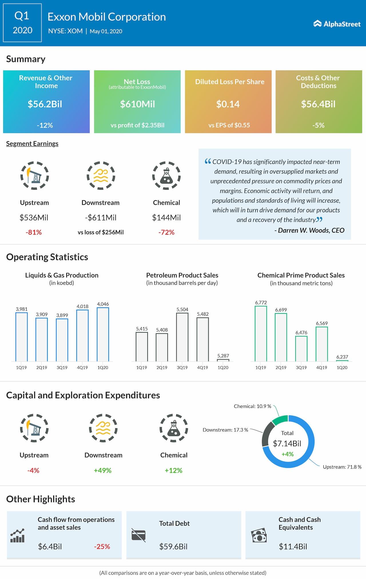 ExxonMobil (XOM) Q1 2020 earnings review