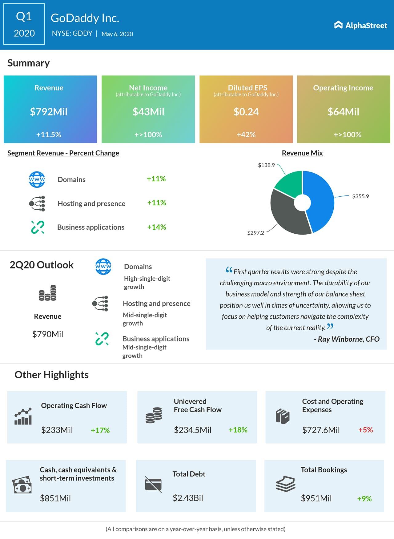 GoDaddy (GDDY) Q1 2020 Earnings Infograph