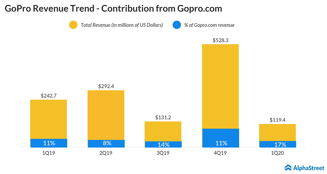 GoPro (GPRO) Q1 2020 Earnings - gopro.com revenue