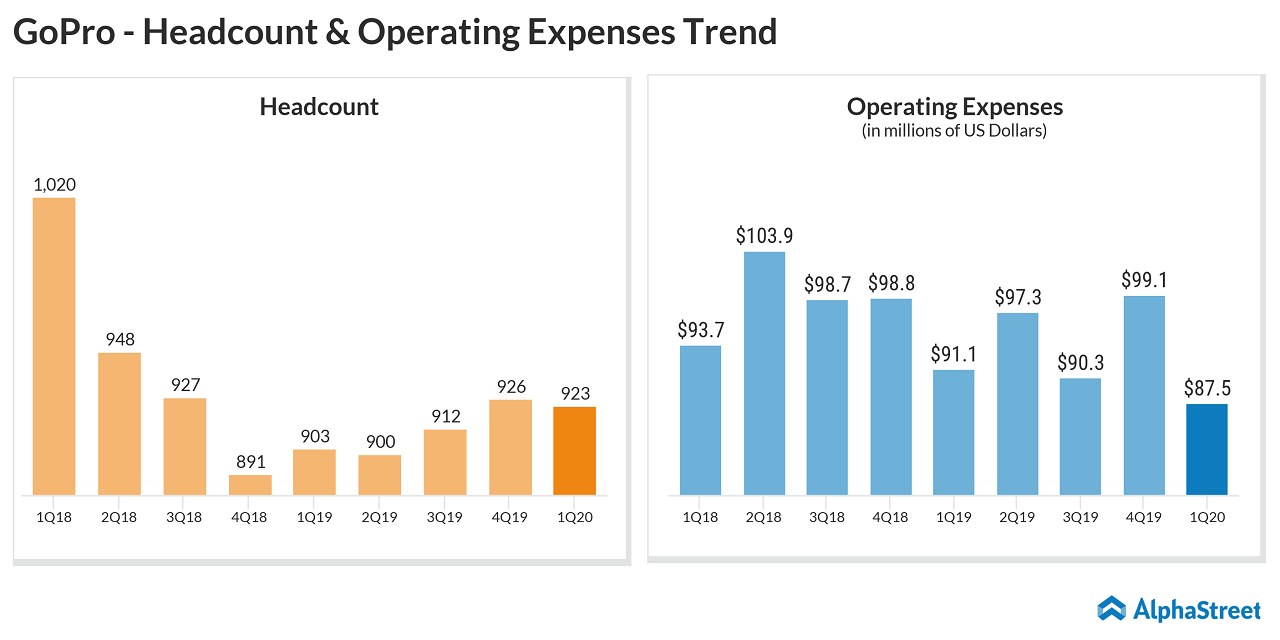 GoPro (GPRO) Q1 2020 earnings - Headcount & Operating Expenses trend
