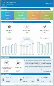 Grubhub reports Q1 2020 earnings results