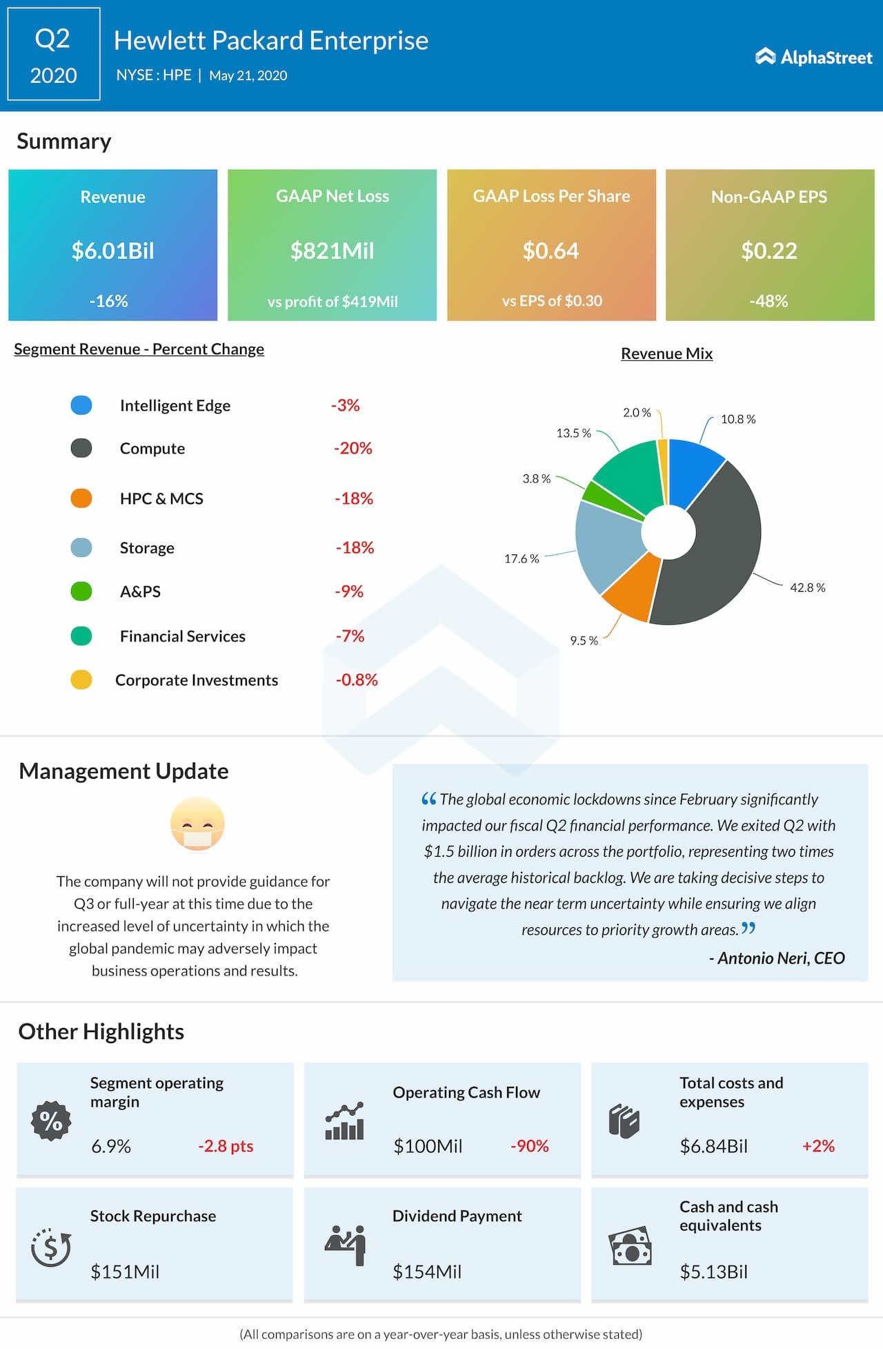 Hewlett Packard Enterprise (HPE) Q2 2020 earnings