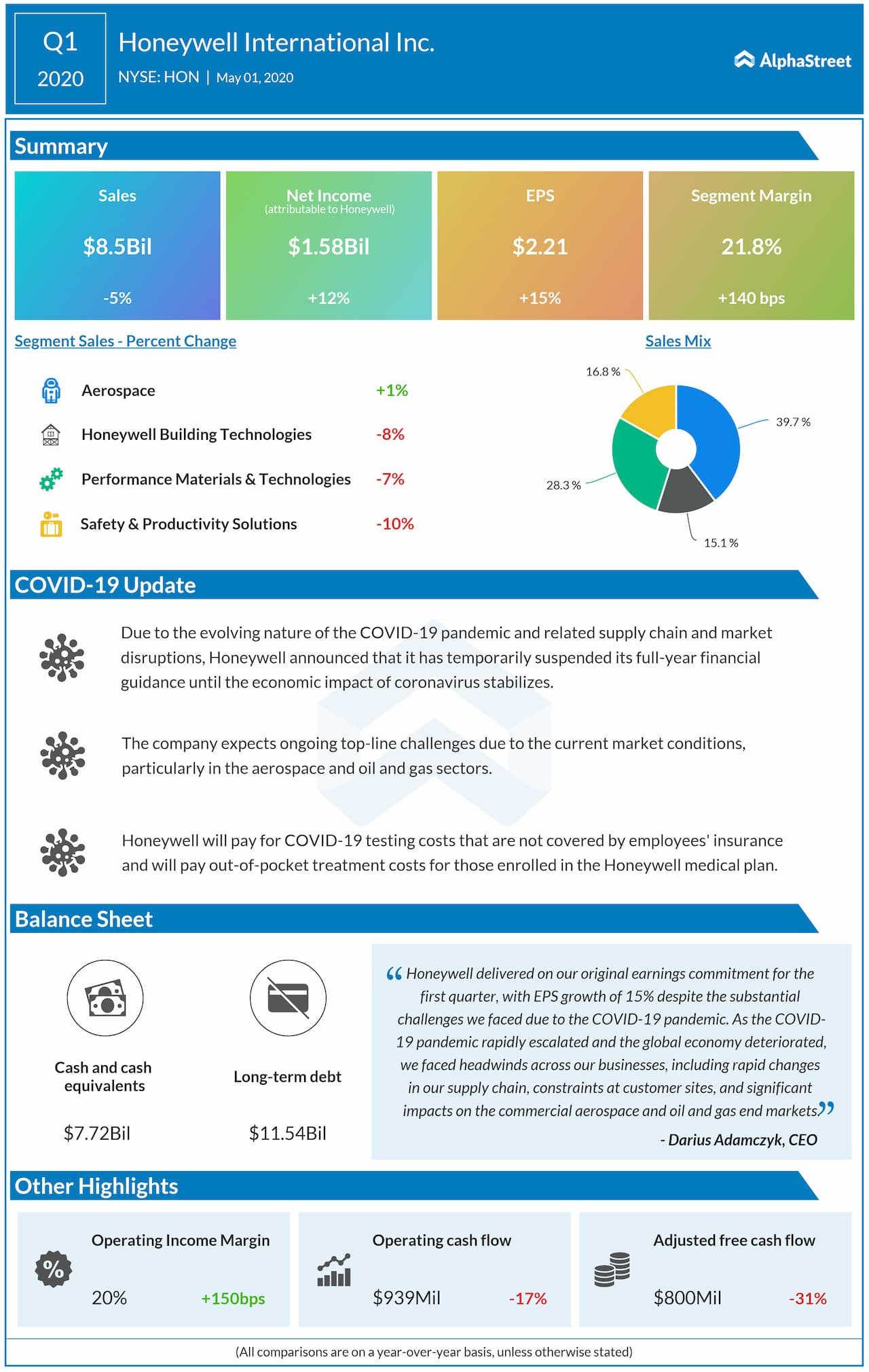 Honeywell International (HON) Q1 2020 earnings review