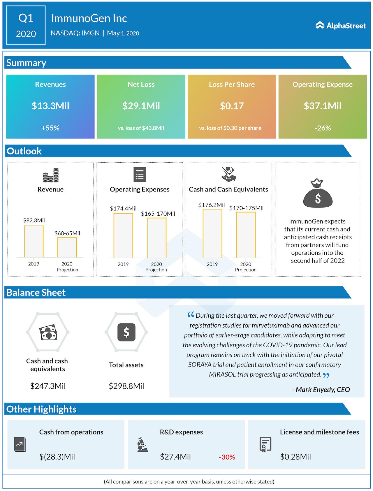 ImmunoGen Q1 2020 earnings
