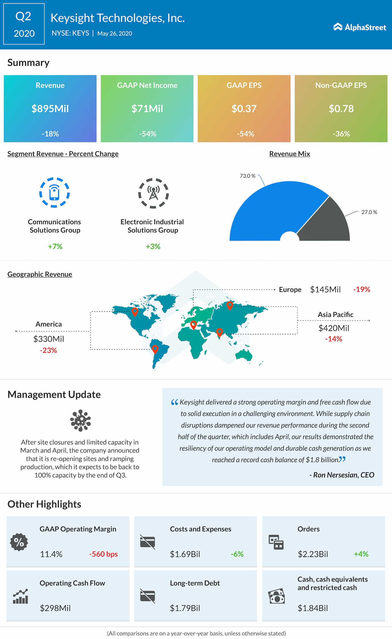 Keysight Technologies (KEYS) Q2 2020 earnings review