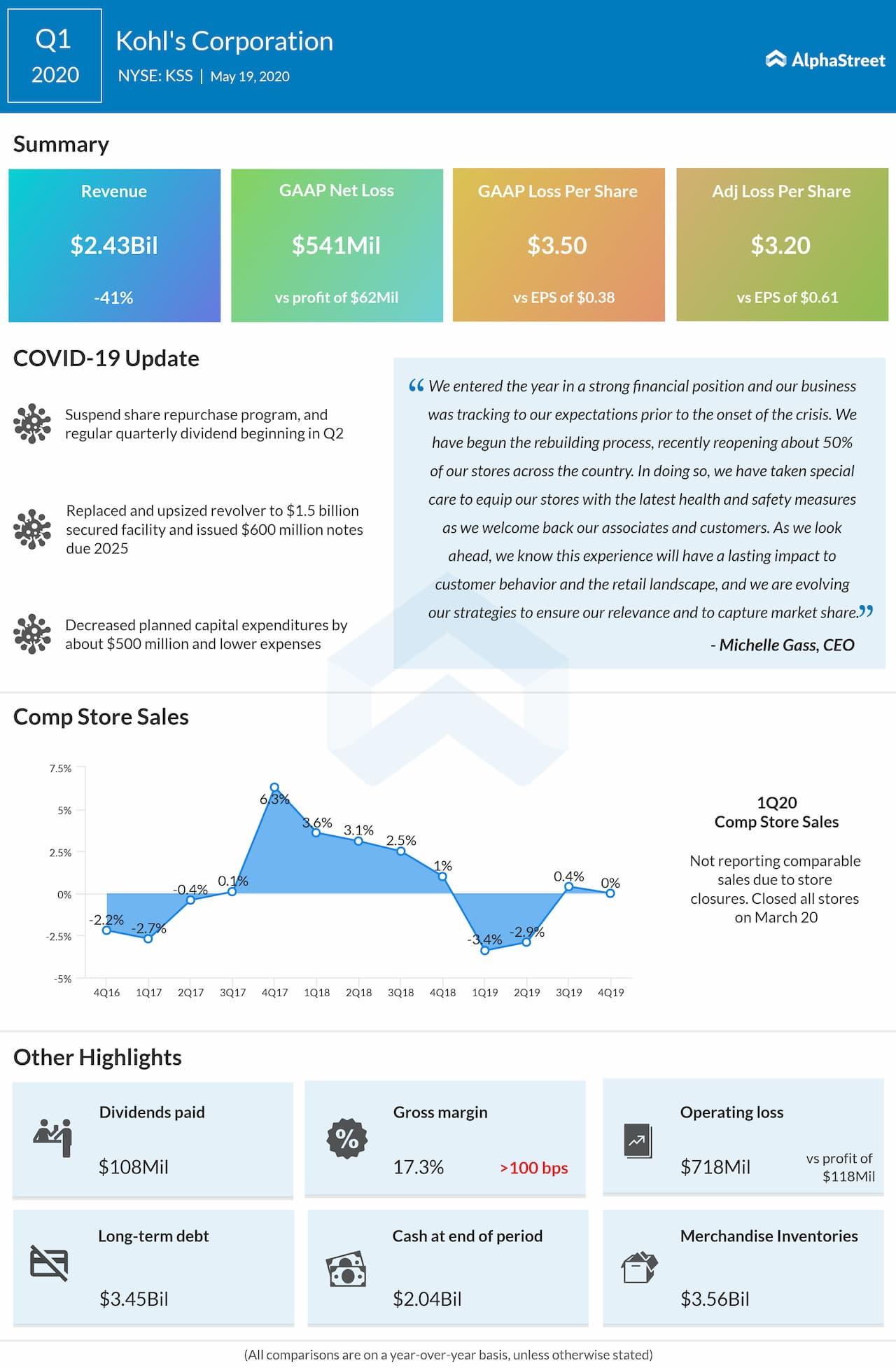 Kohl's Corporation (KSS) Q1 2020 earnings review