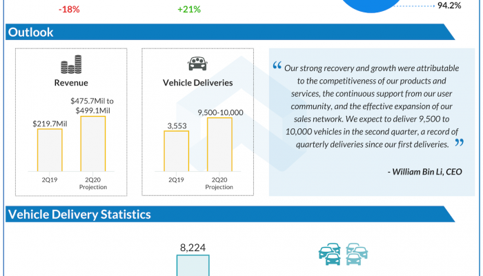 Nio Q1 2020 earnings infographic