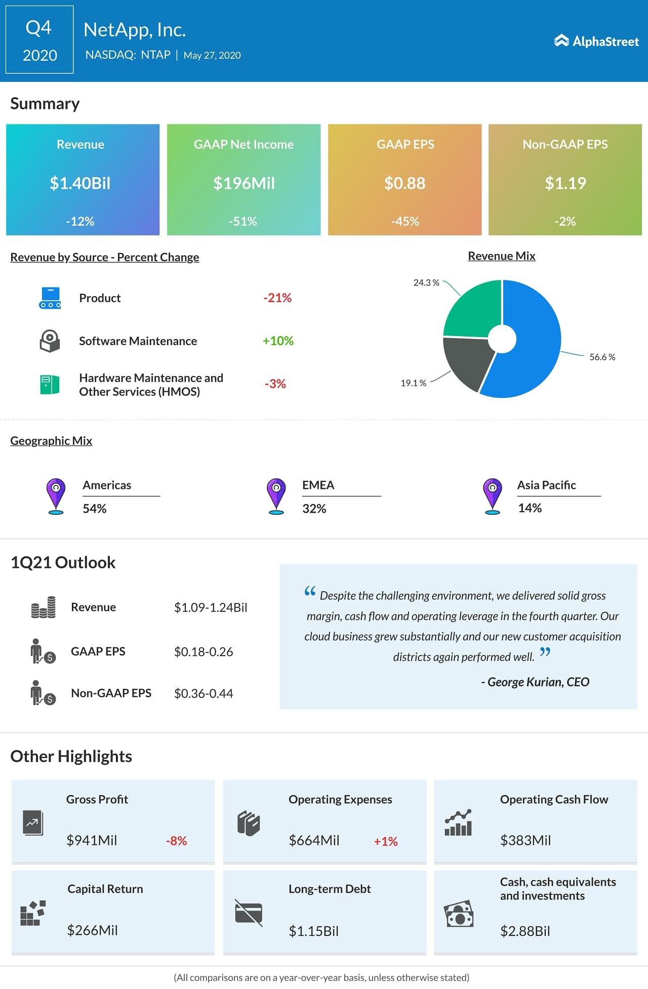 NetApp (NTAP) Q4 2020 Earnings Infograph
