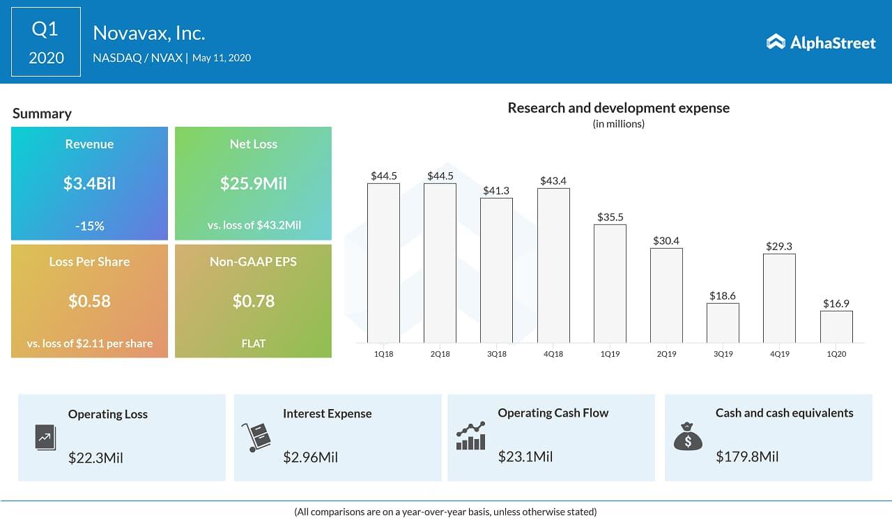 Novavax Reports First Quarter 2020 Financial Results