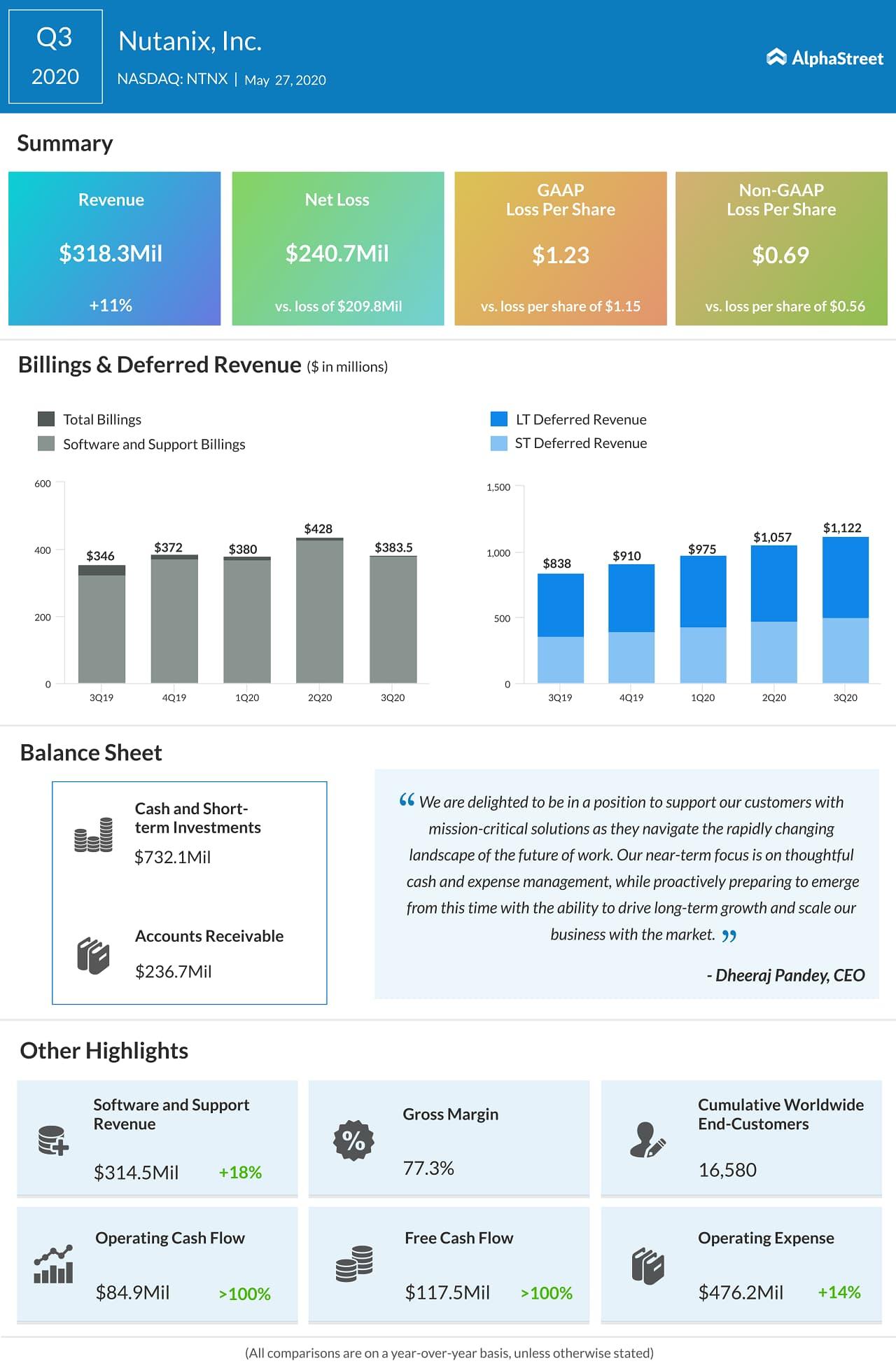 Nutanix (NTNX) Q3 2020 earnings infograph