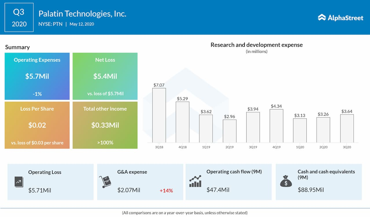 Palatin Technologies (PTN) Q3 2020 earnings results