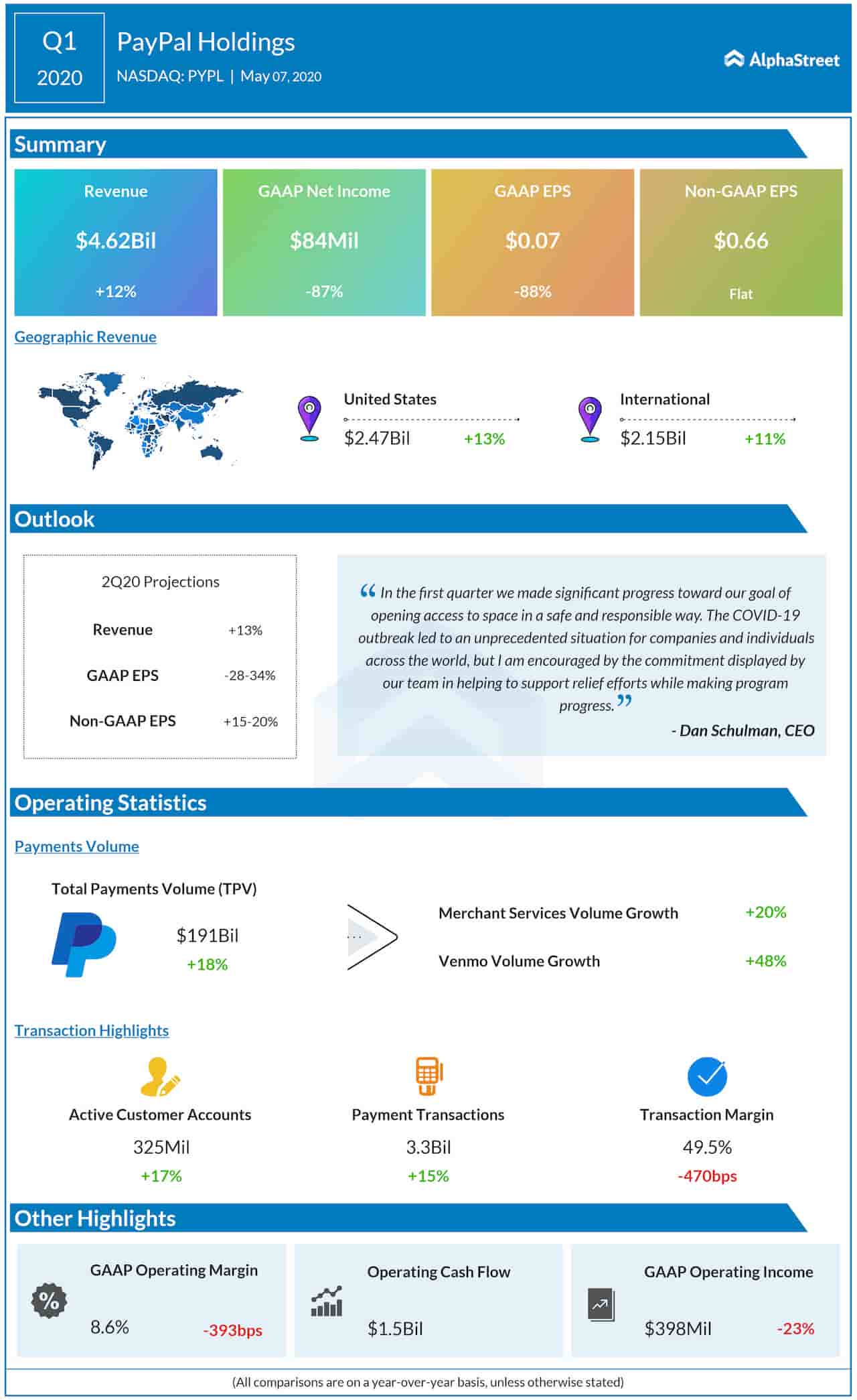PayPal Holdings Q1 2020 Earnings Infograph