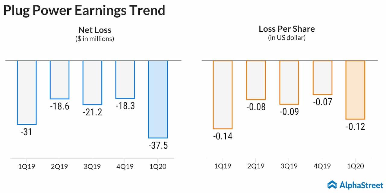 Plug Power (PLUG) Q1 2020 earnings
