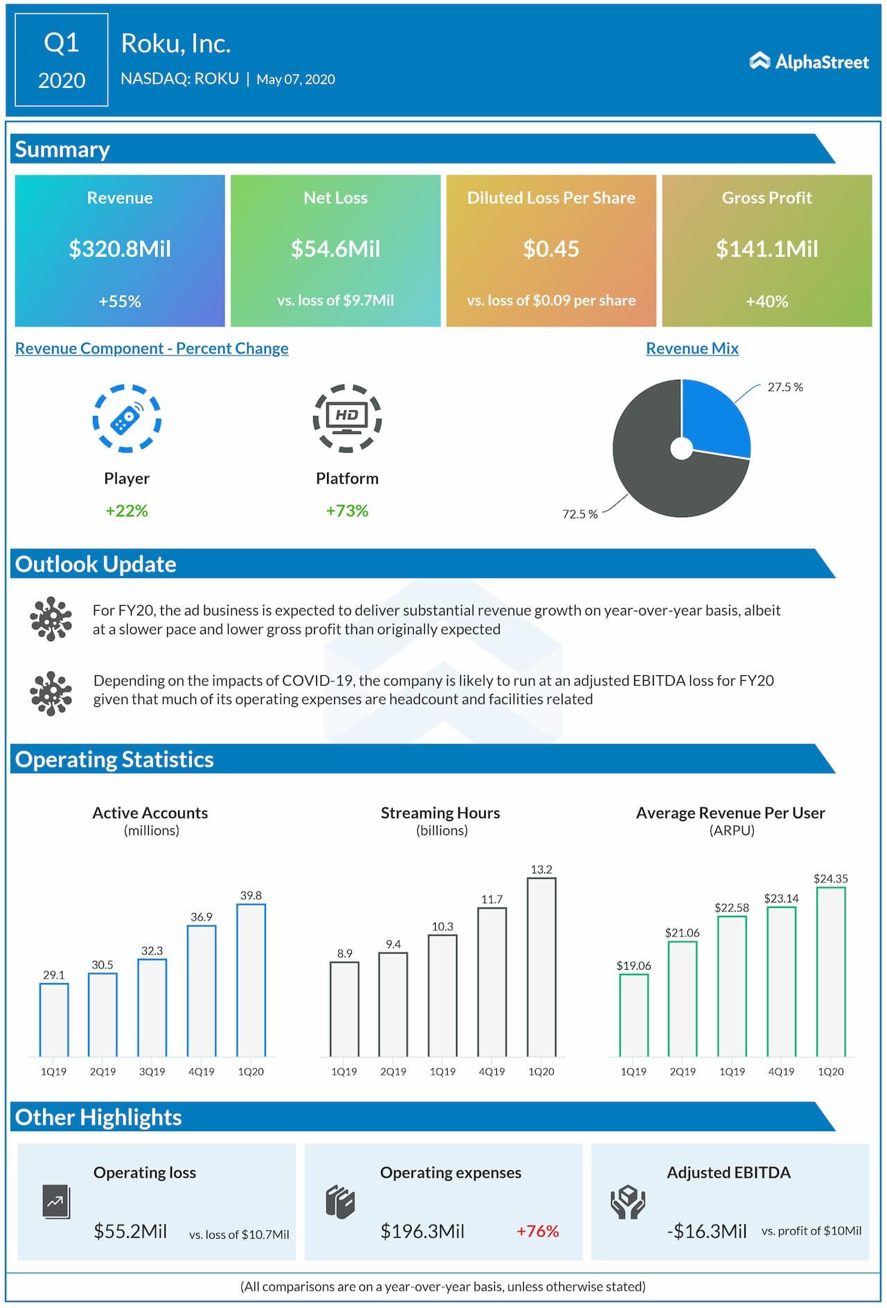 Roku (ROKU) Q1 2020 earnings review