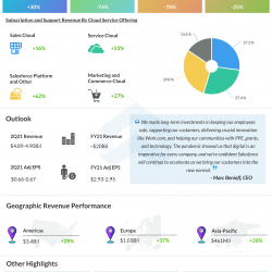 Salesforce Q1 2021 earnings