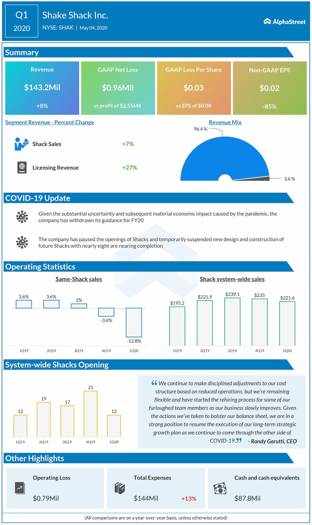 Shake Shack (SHAK) Q1 2020 earnings review