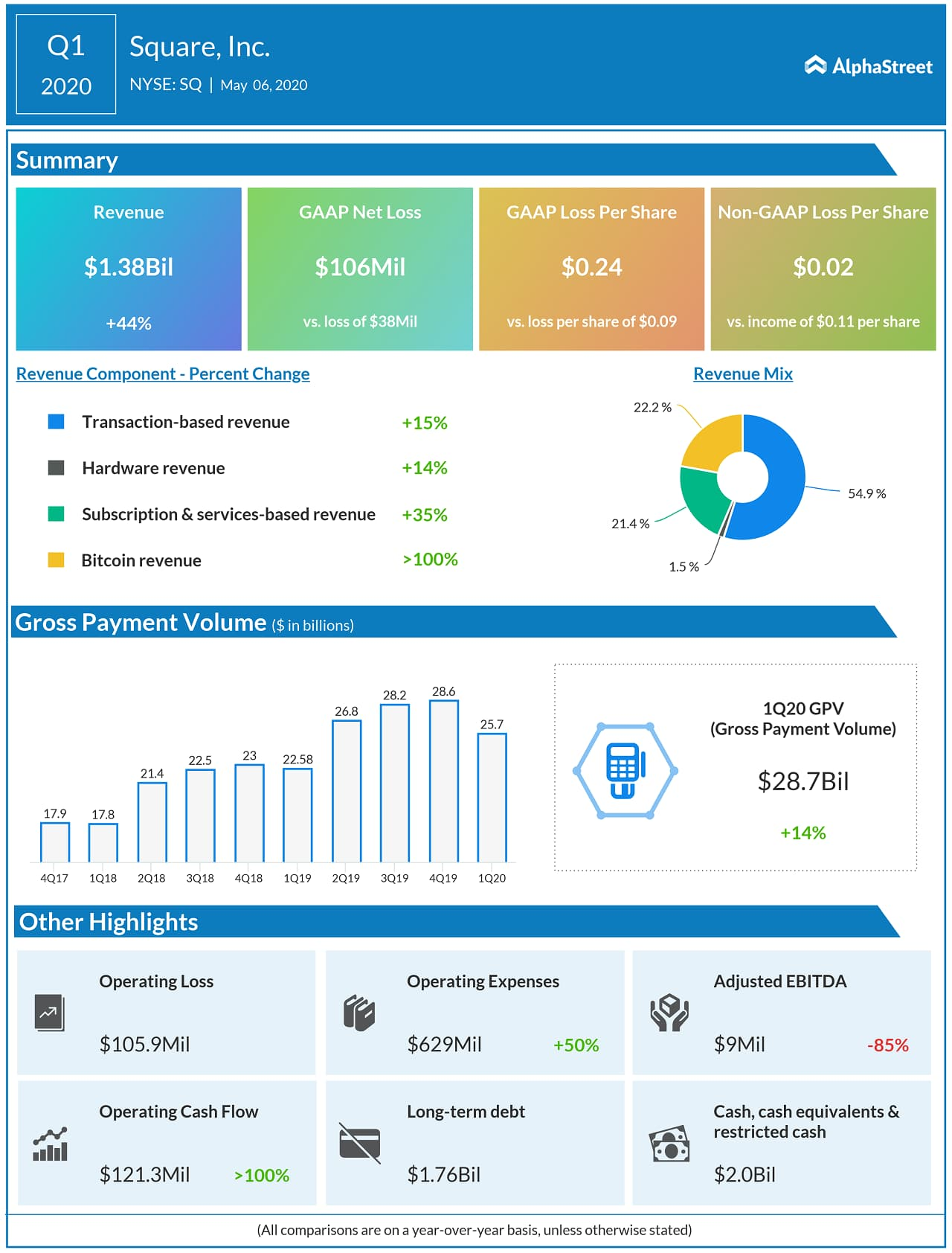 Square reports Q1 2020 earnings results
