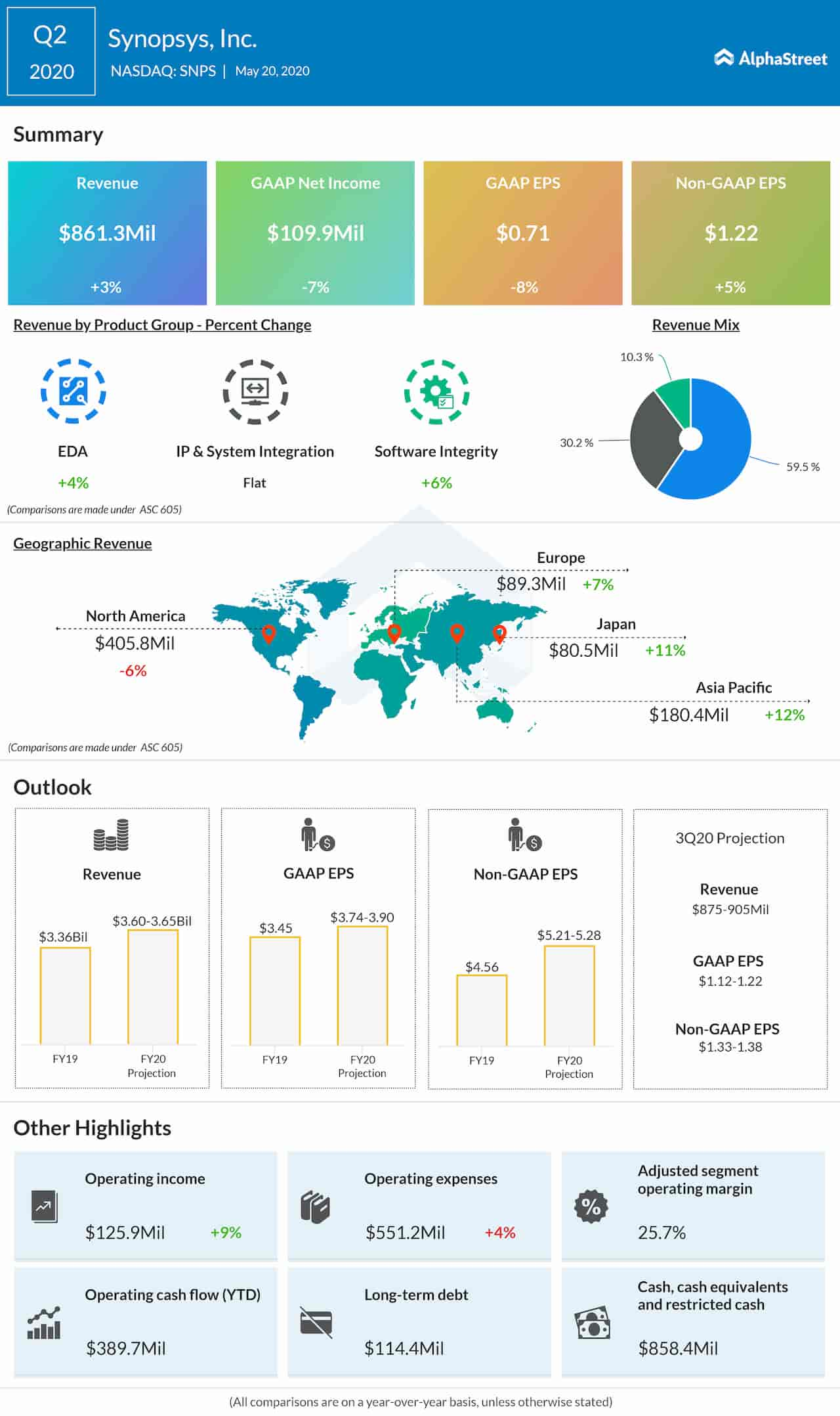 Synopsys Q2 2020 Earnings Infographic