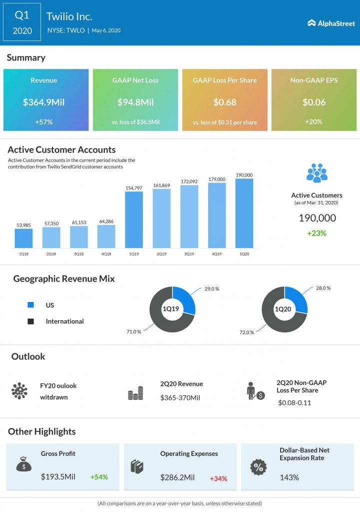 Twilio (TWLO) Q1 2020 Earnings Infograph