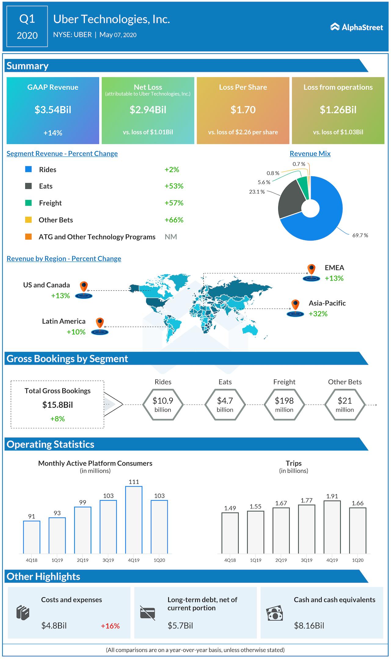 Uber Technologies Q1 2020 earnings