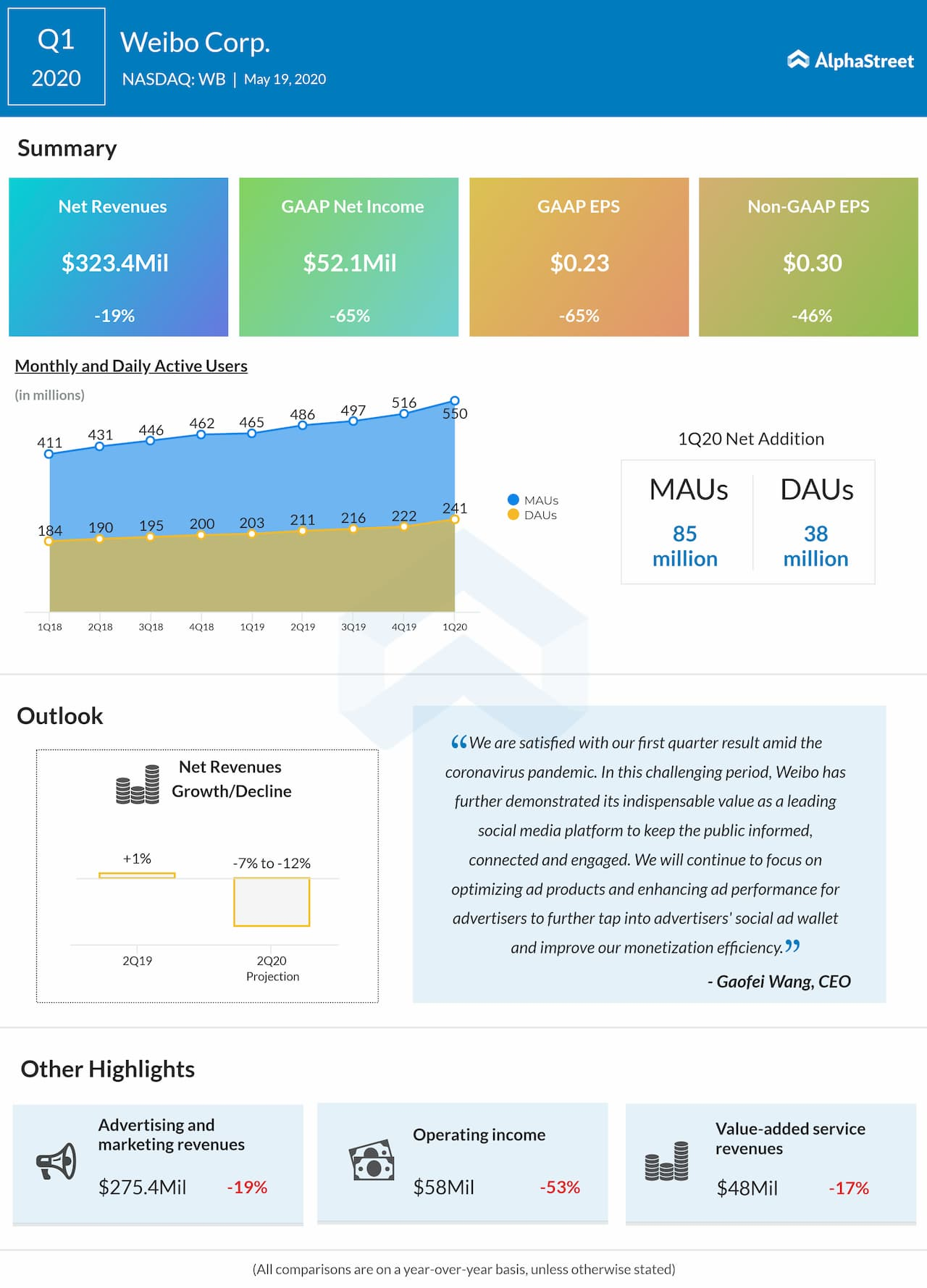 Weibo (WB) Q1 2020 earnings review