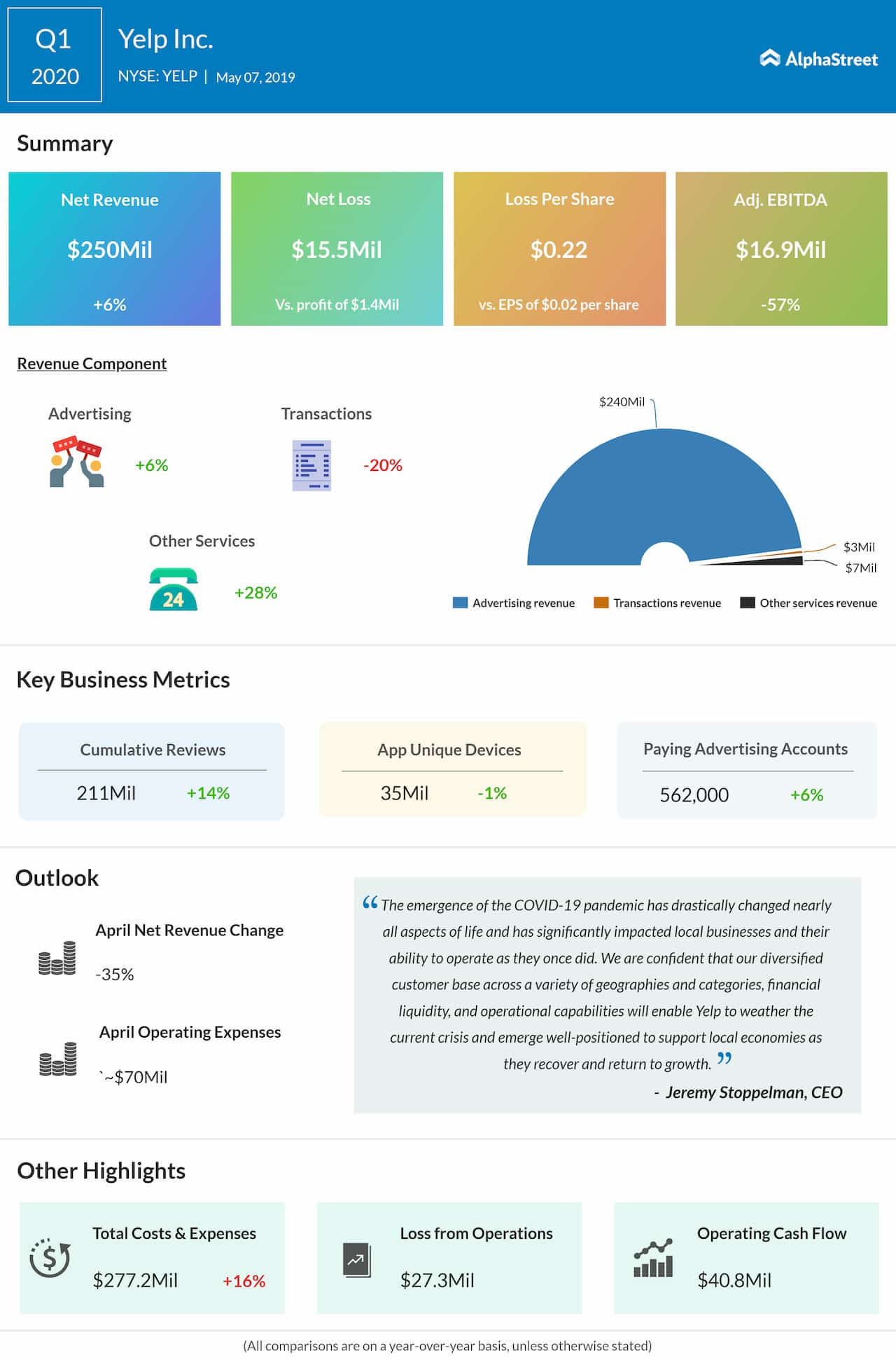 Yelp Q1 2020 Earnings Infographic