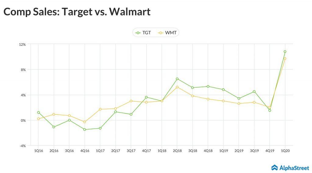 target vs walmart same store sales
