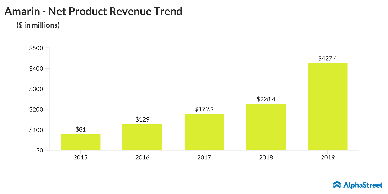 Amarin (AMRN) - Net Product Revenue Trend