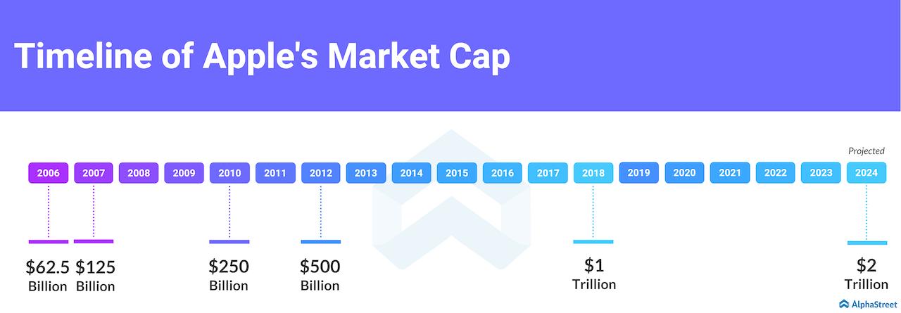 Apple market cap timeline