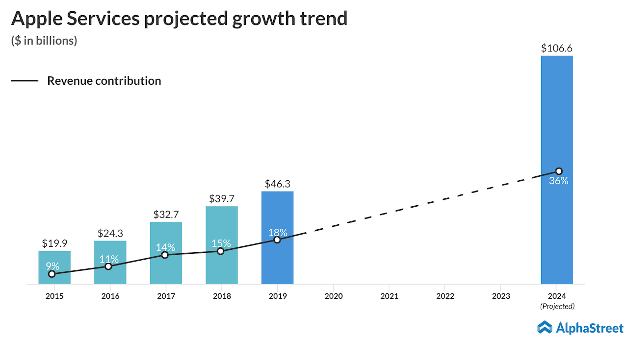 Apple services projected growth trend