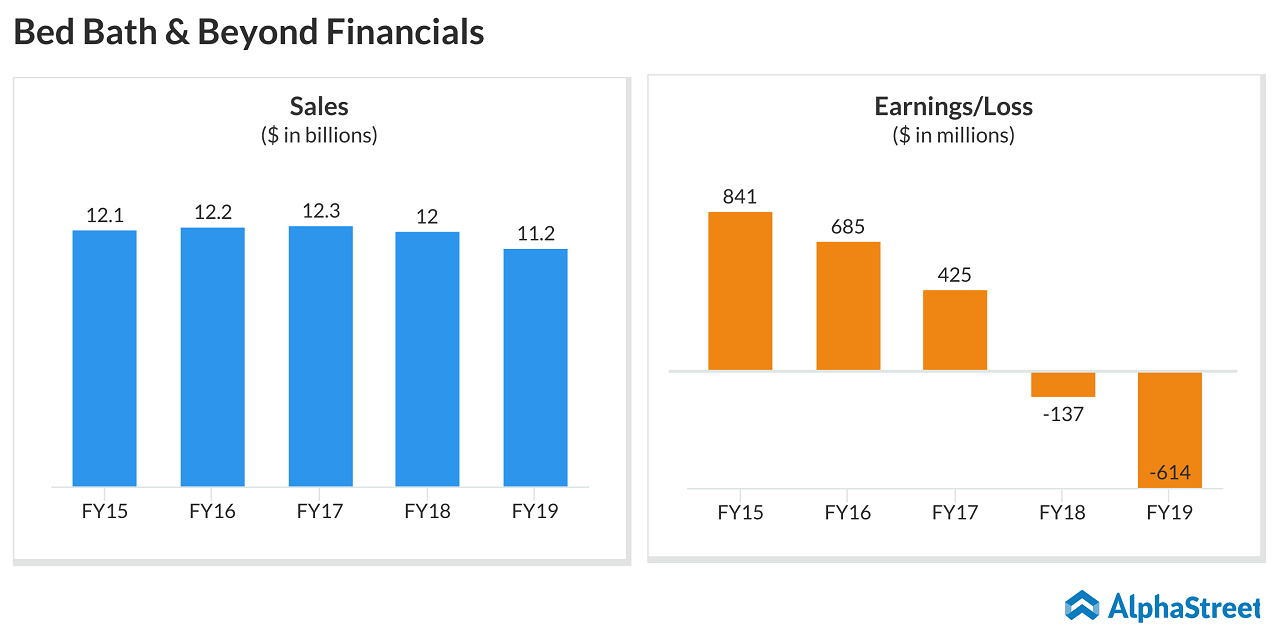 Bed Bath & Beyond (BBBY) Financials
