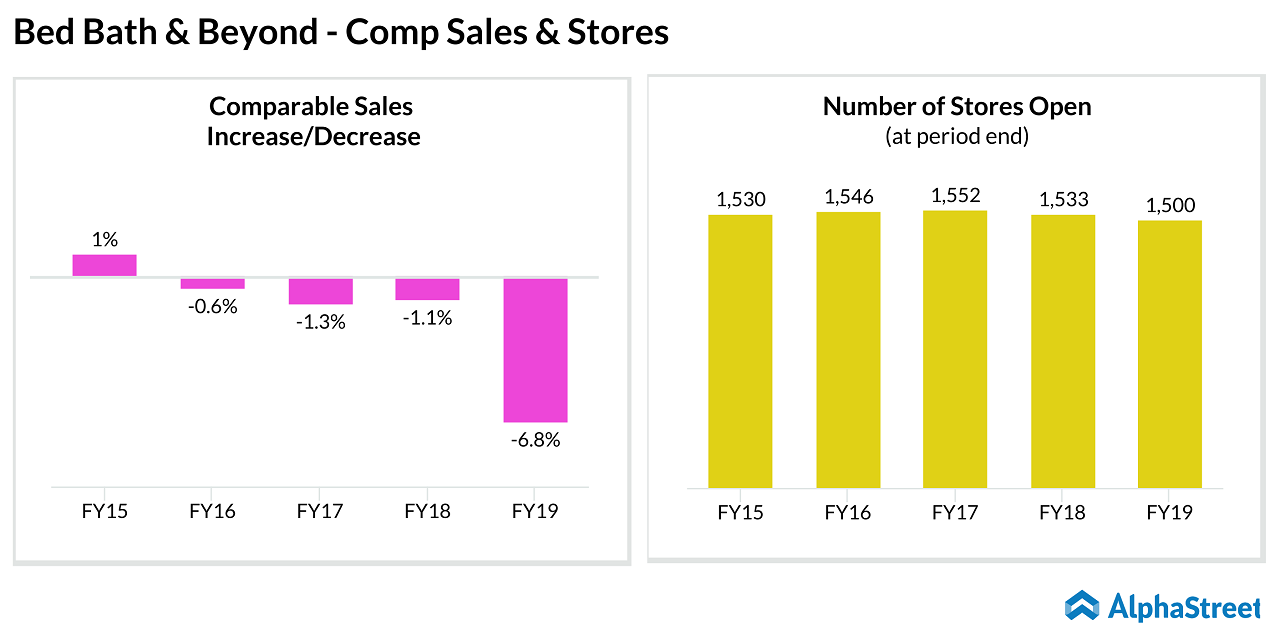 Bed Bath & Beyond (BBBY) comp sales - stores