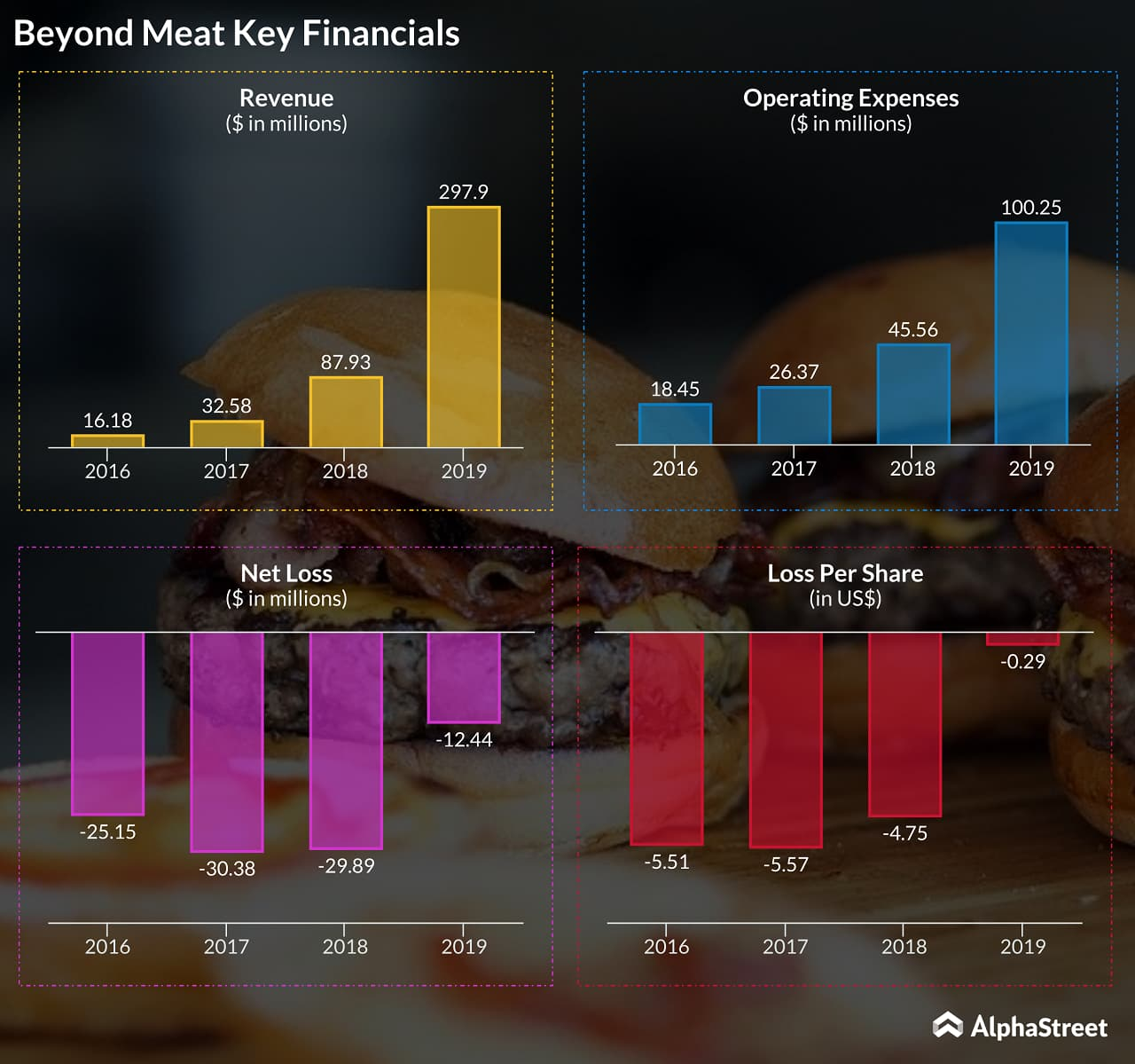 Beyond Meat (BYND) stock - Merits and potential risks - Key Financials