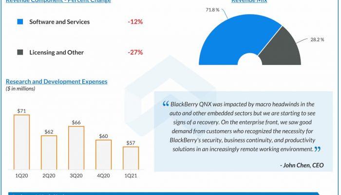 BlackBerry-Q1-2021-Earnings-Infographic