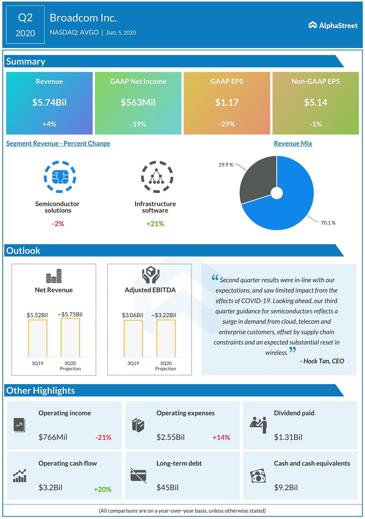 Broadcom (AVGO) Q2 2020 earnings infograph