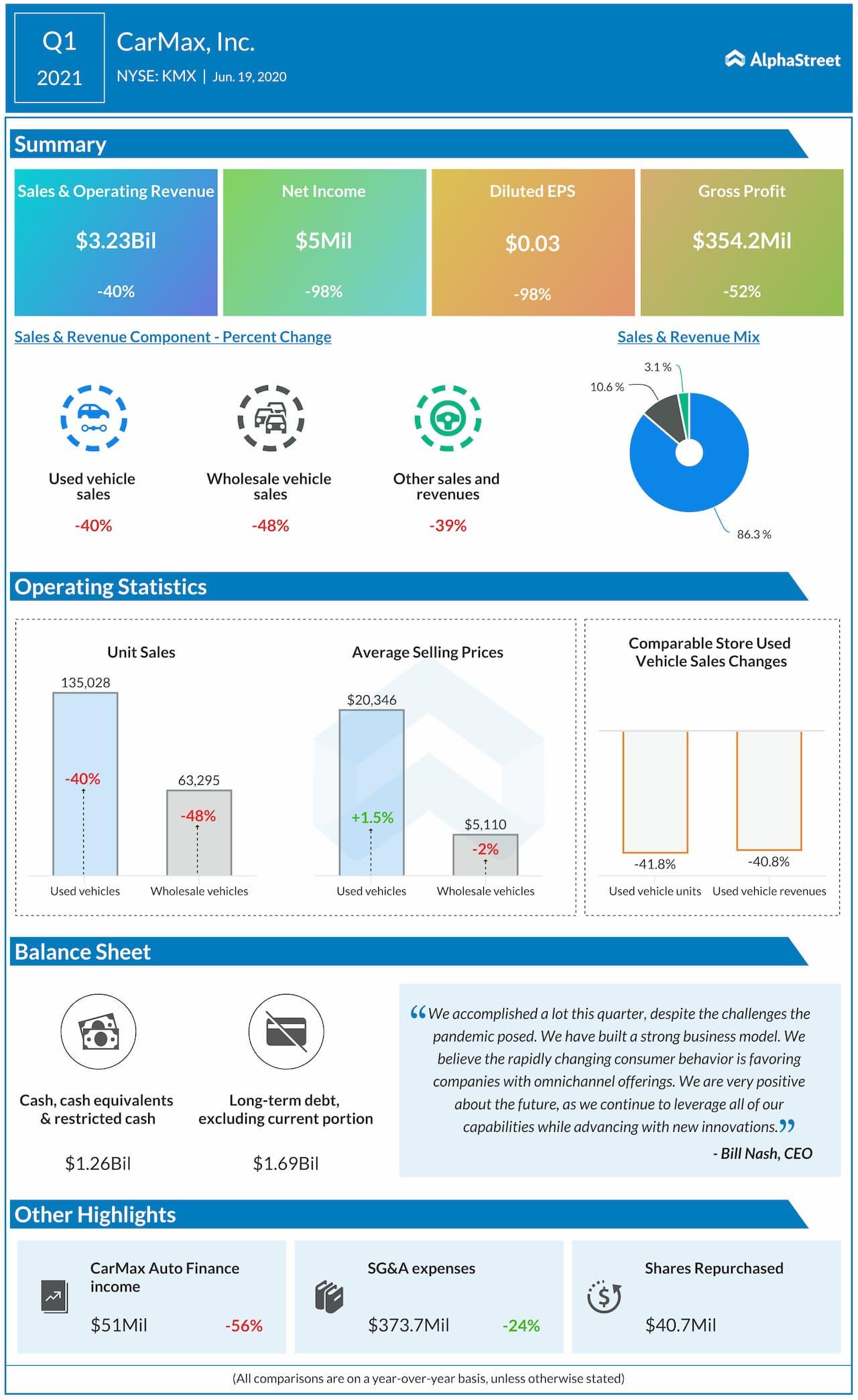 CarMax (KMX) Reports Q1 2021 Earnings