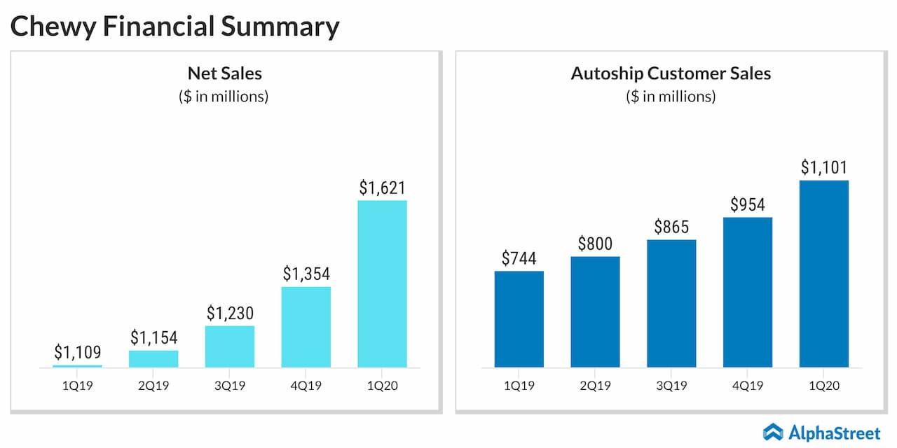 Chewy (CHWY) Q1 sales surge
