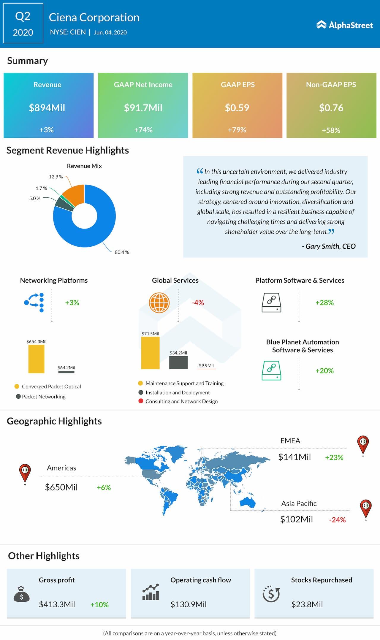 Ciena Corporation (CIEN) Q2 2020 earnings