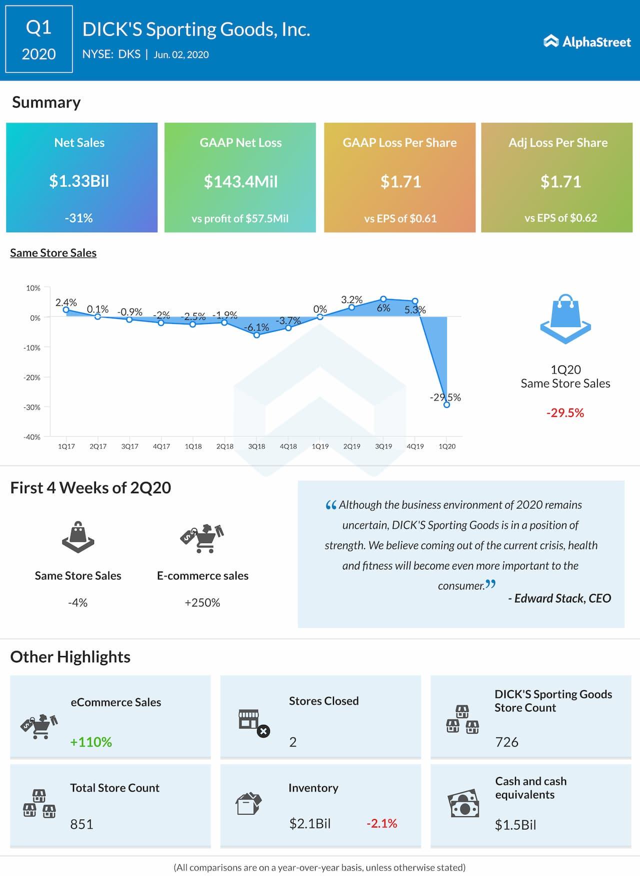 DICK'S Sporting Goods (DKS) Q1 2020 earnings review