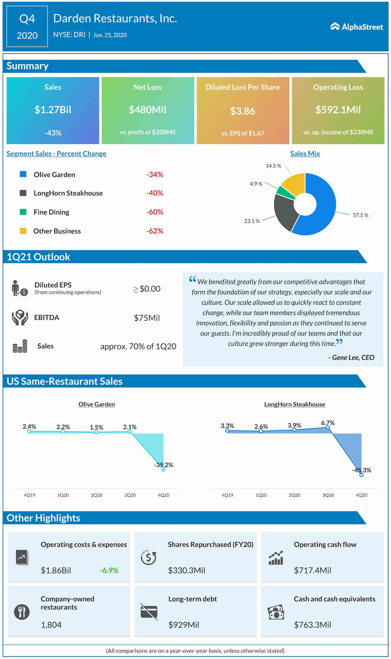 Darden Restaurants Q4 2020 Earnings Infographic
