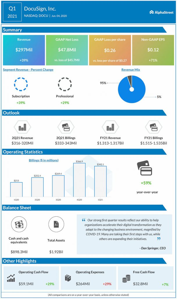 DocuSign reports Q1 2021 earnings results
