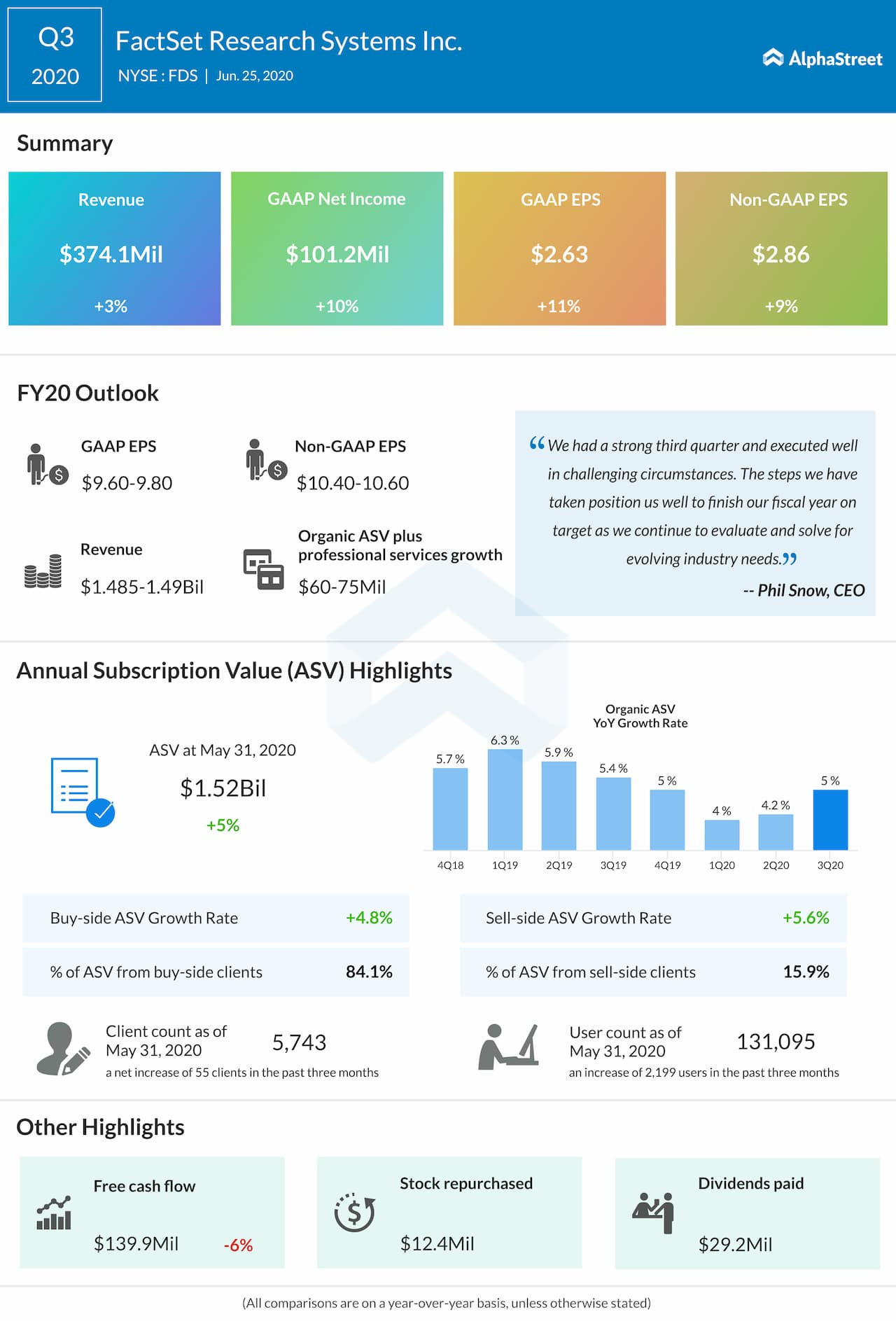 FactSet Research Systems (FDS) reports Q3 2020 earnings