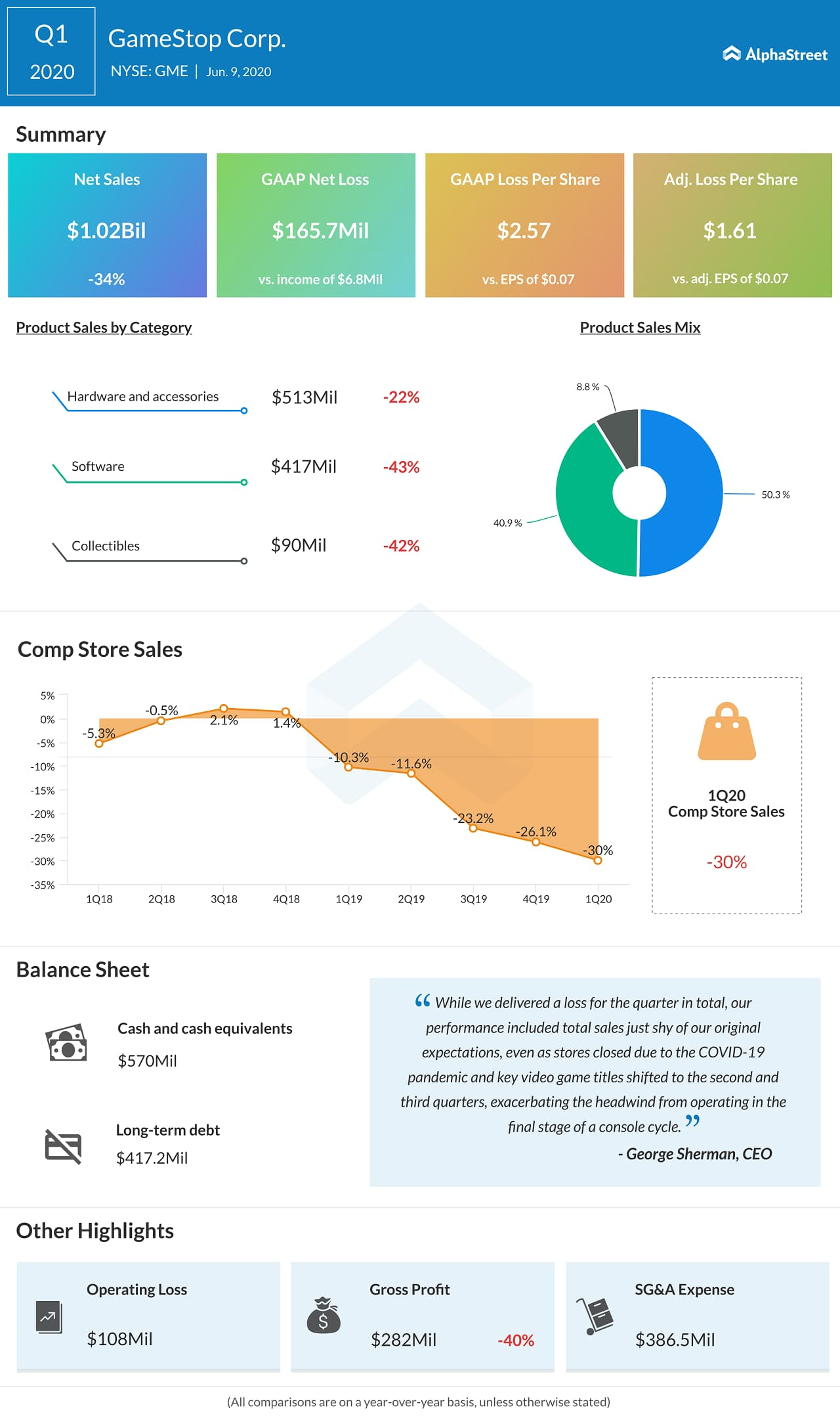 GameStop (GME) Q1 2020 Earnings Infograph