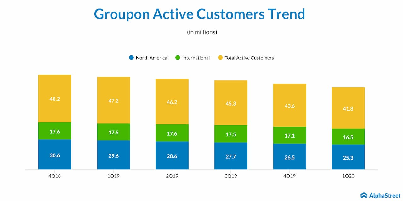 Groupon Actives Customers Trend