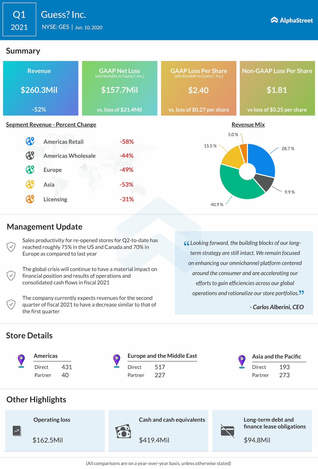 Guess (GES) Q1 2021 earnings