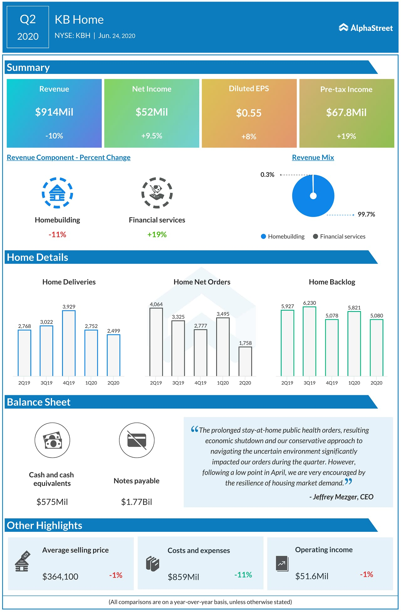 KB Home (KBH) Q2 2020 Earnings Infograph