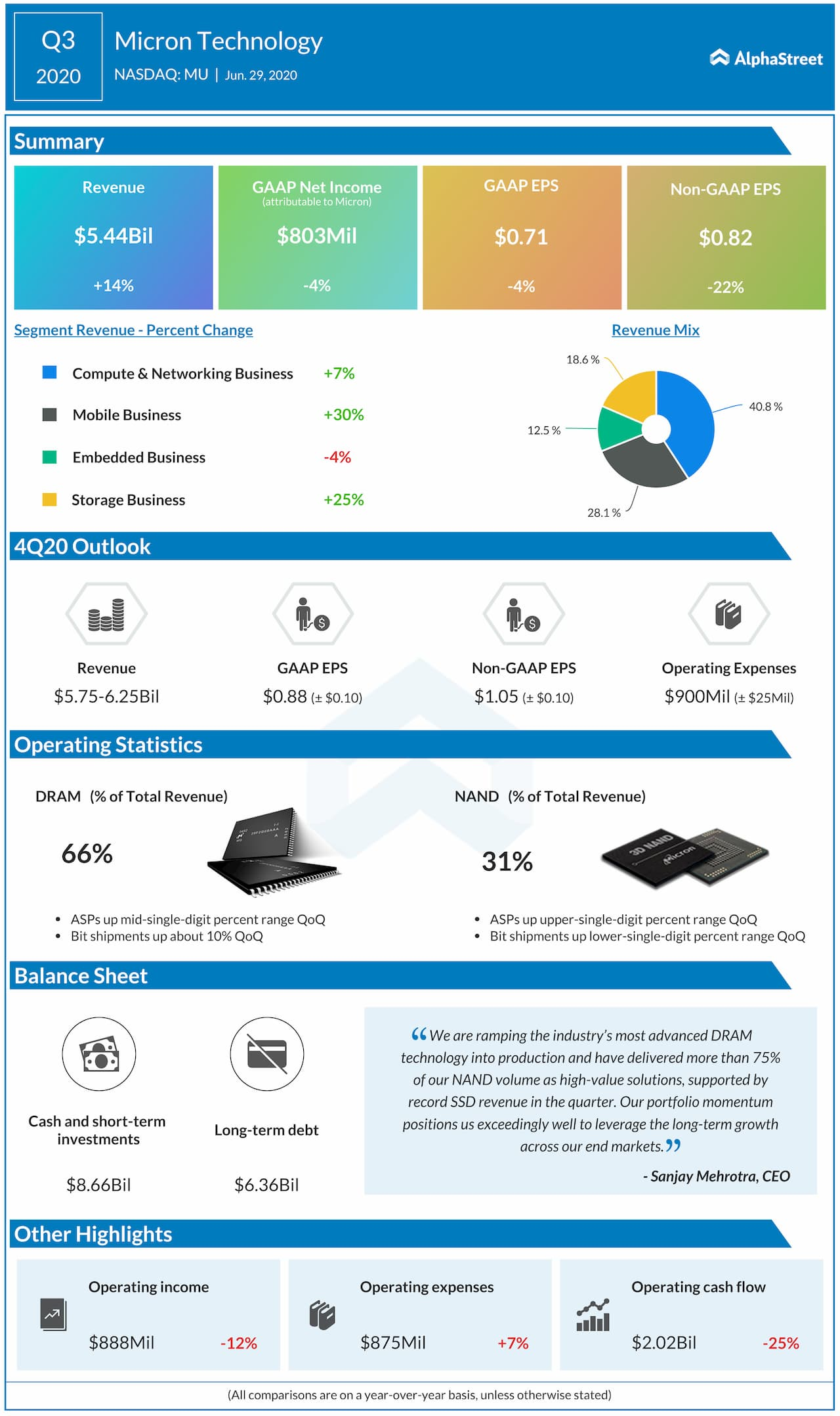Micron Q3 2020 earnings infographic