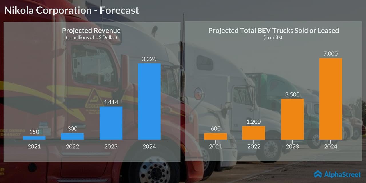 Nikola Corporation (NKLA) - Forecast - Revenue, BEV trucks sold or leased