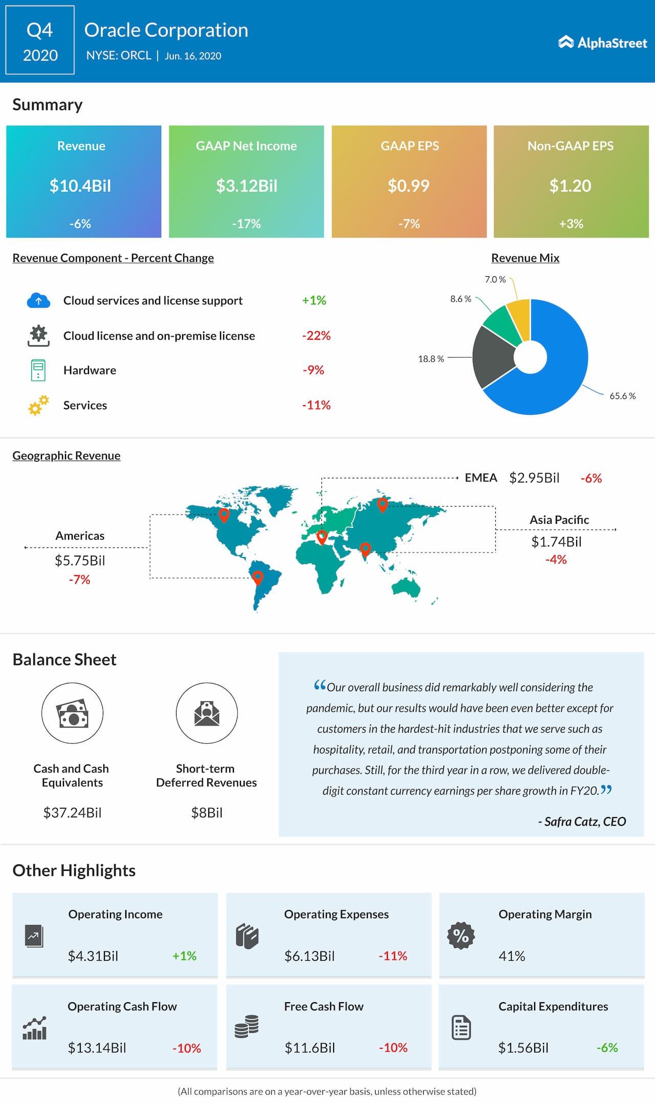 Oracle Q4 revenue drops